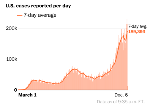 U.S. Sees One Million New Coronavirus Cases In Five Days